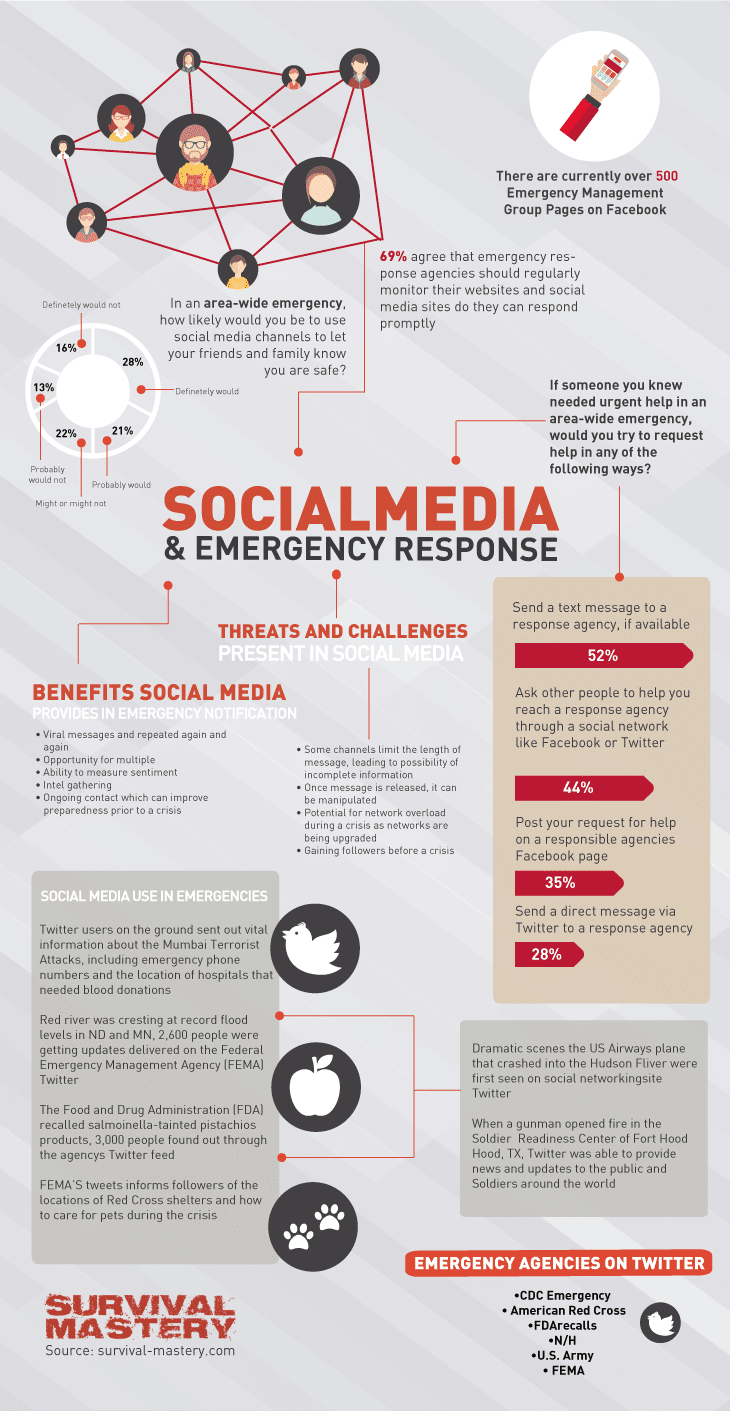 Benefits of social media and emergency response infographic