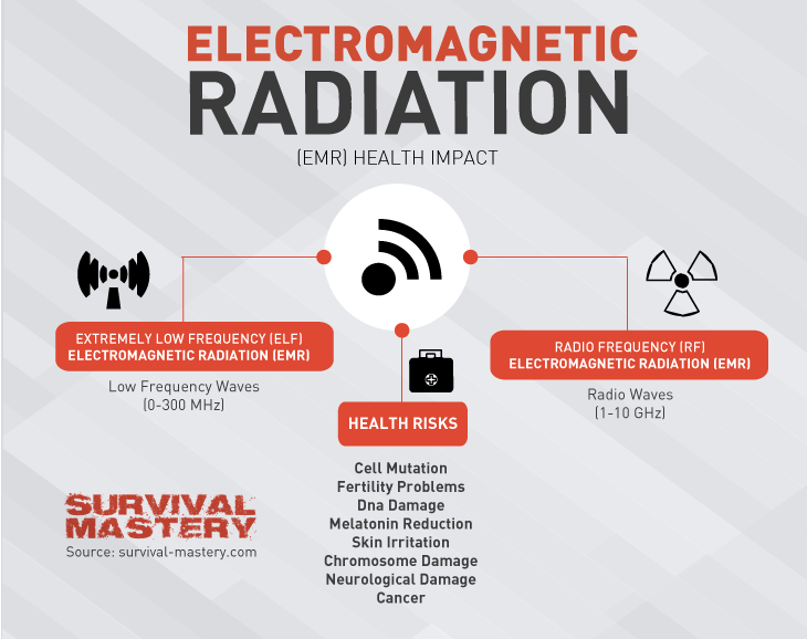 Electromagnetic radiation infographic