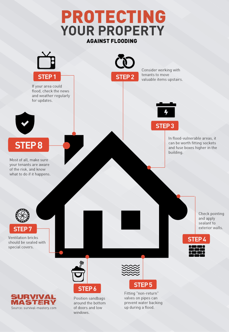 Protecting property from flood infographic
