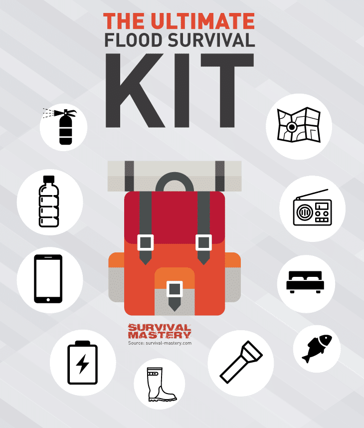 Flood survival kit infographic