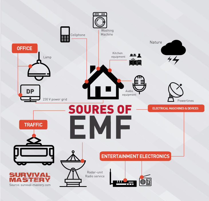 Soures of_EMF infographic