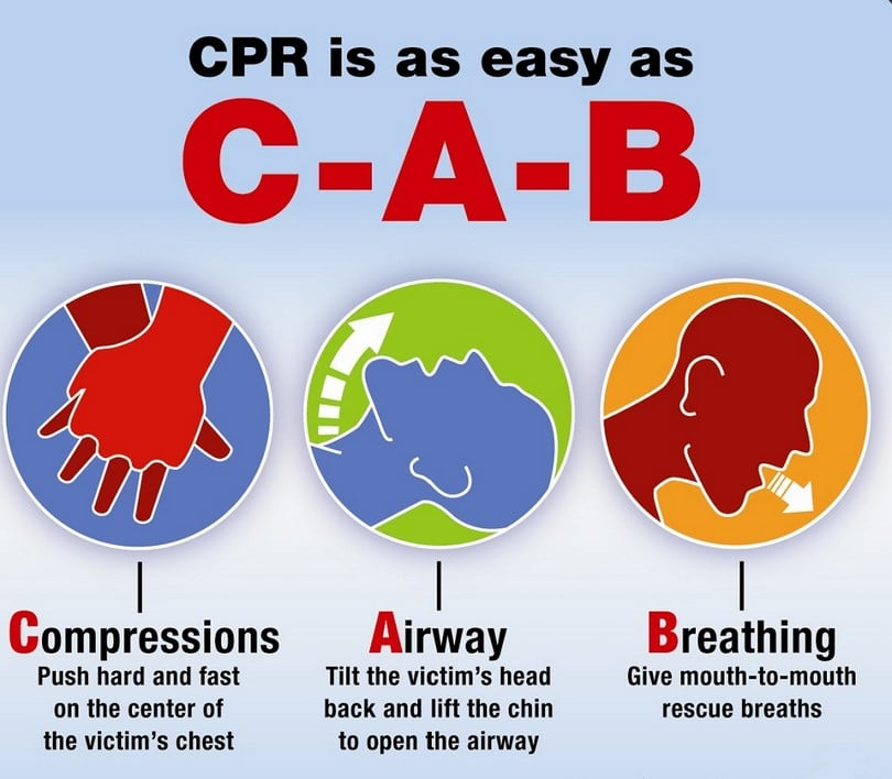 CPR diagram