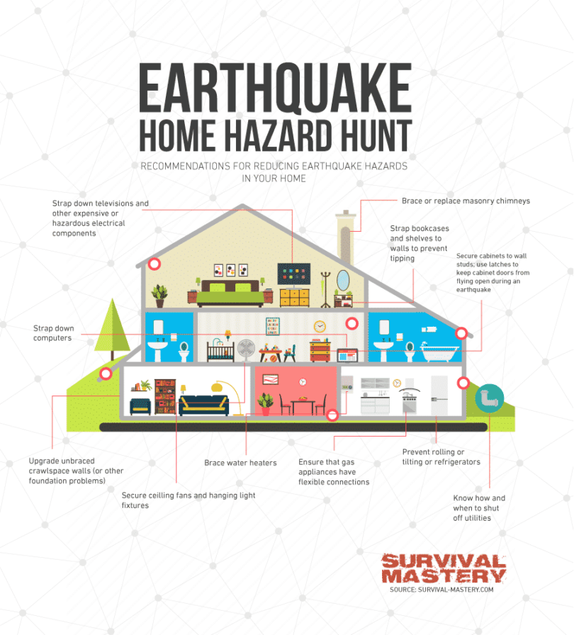 Earthquake-Survival at home infographic