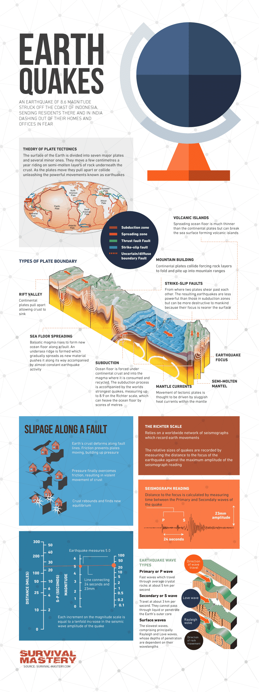 Earthquake Survival infographic