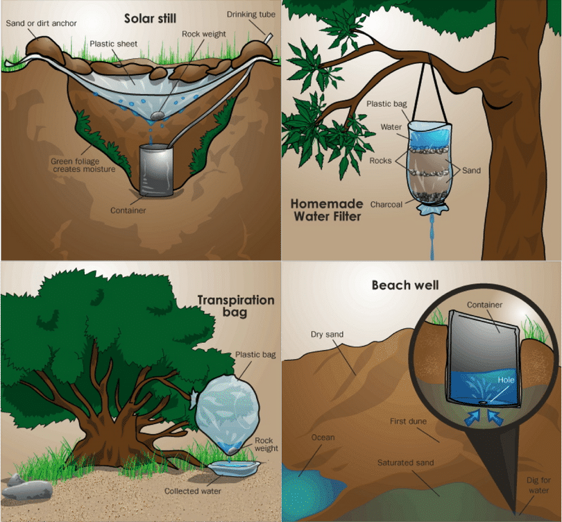 How to find Water