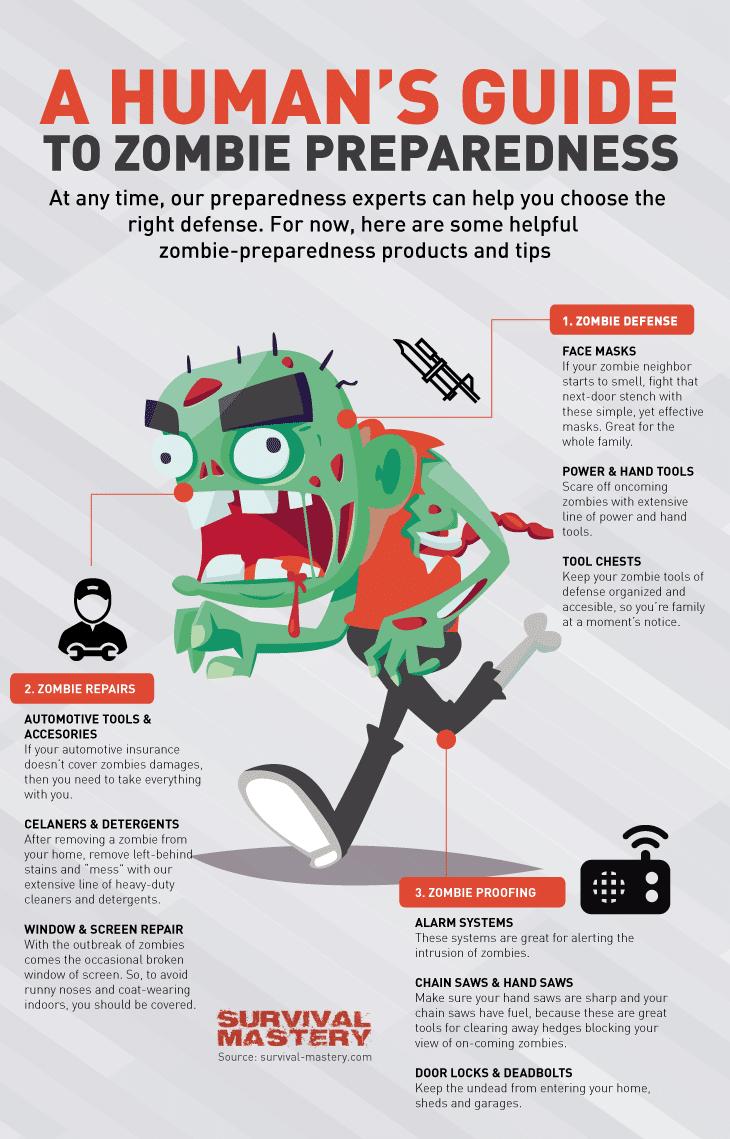 Zombie preparedness infographic