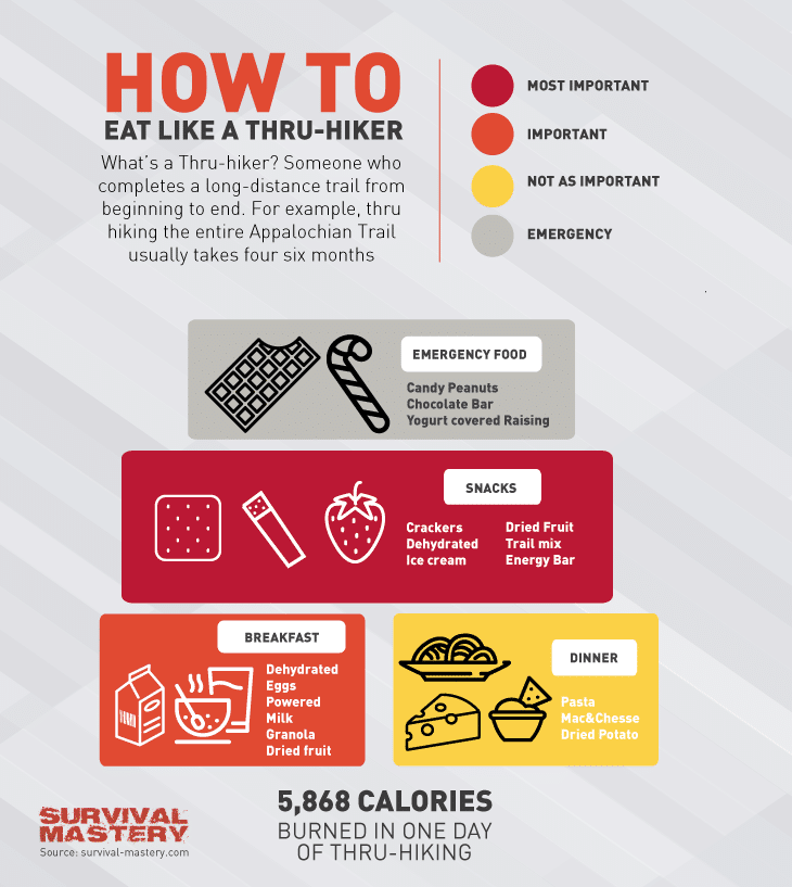 Eat like thru hiker infographic