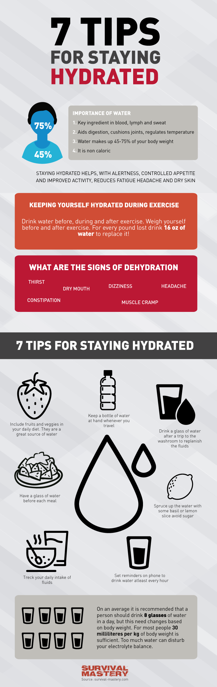 Staying hydrated infographic