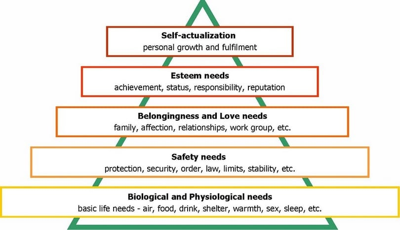 Maslow hierarchy of needs