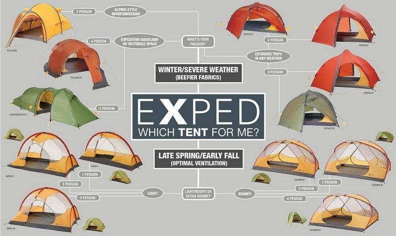 Tent infographic