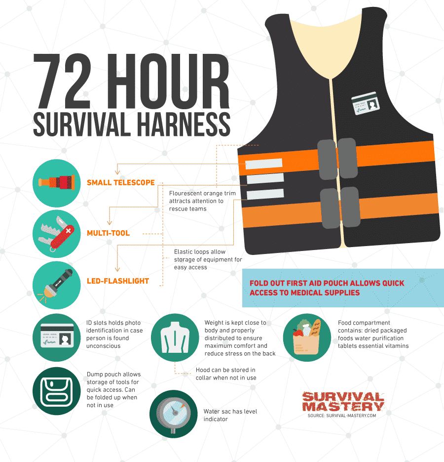 72 Hour Kit Ideas infographic