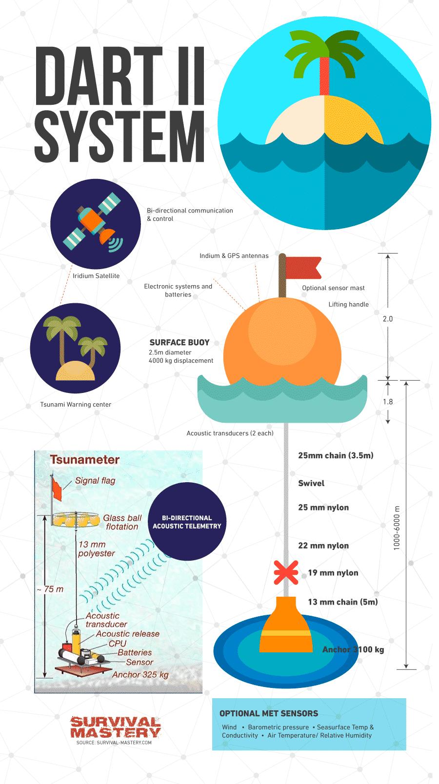 Dart II system infographic