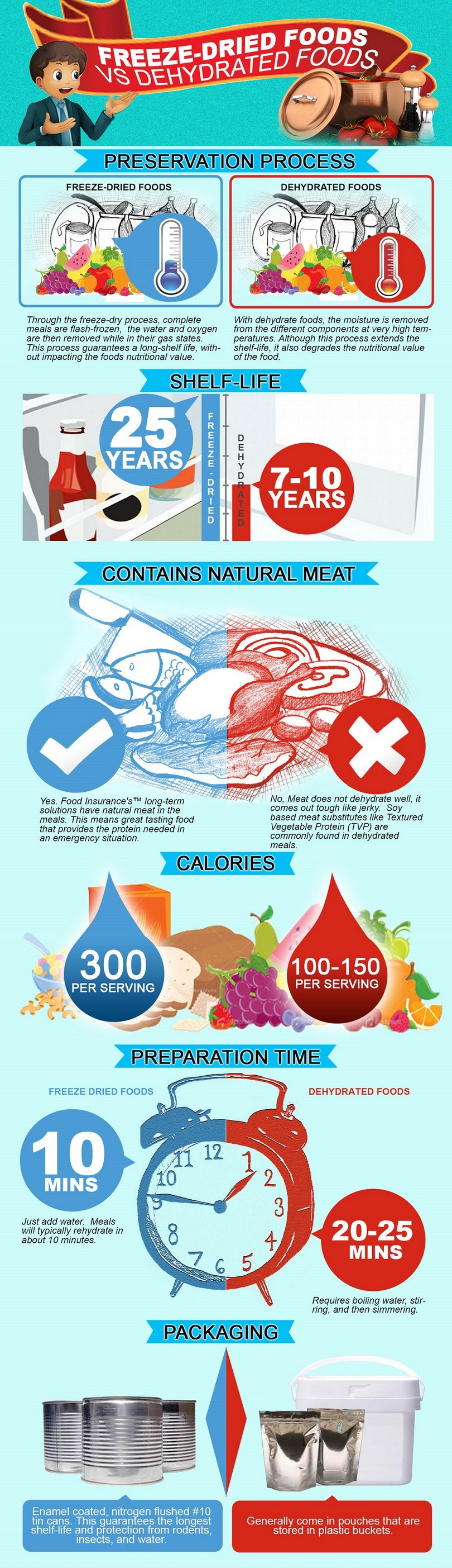 Freeze dried food vs dehydrated food-Infographic