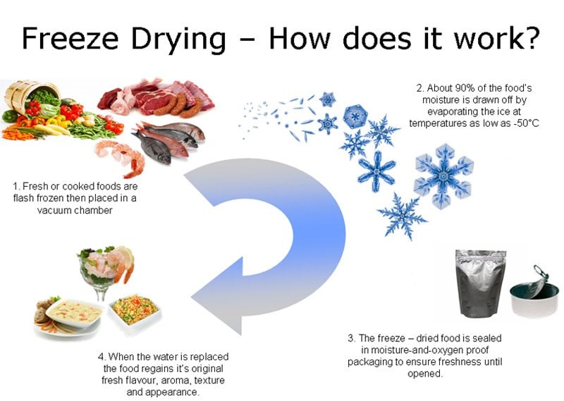 how to freeze food without a machine