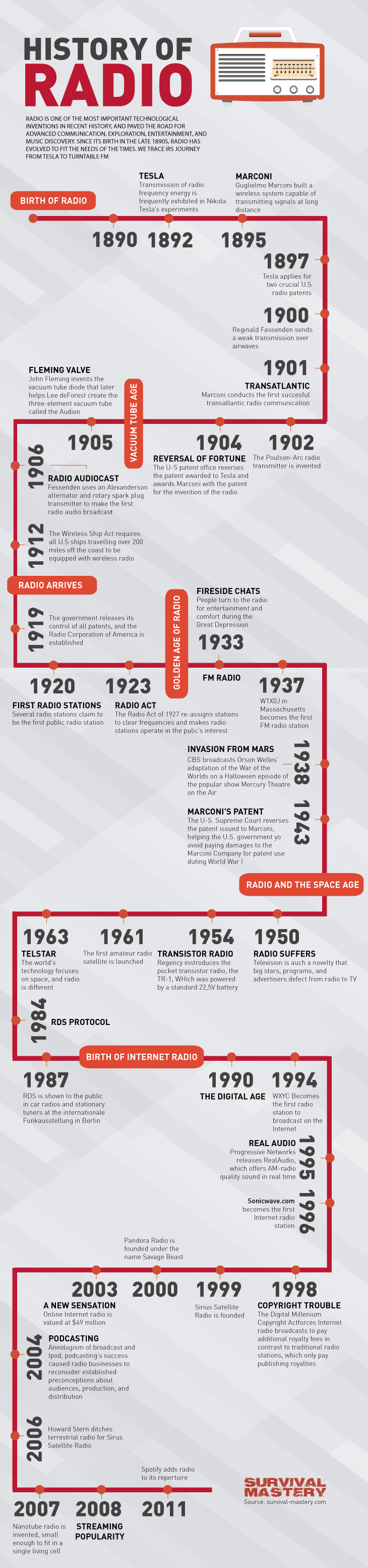 History of radio infographic
