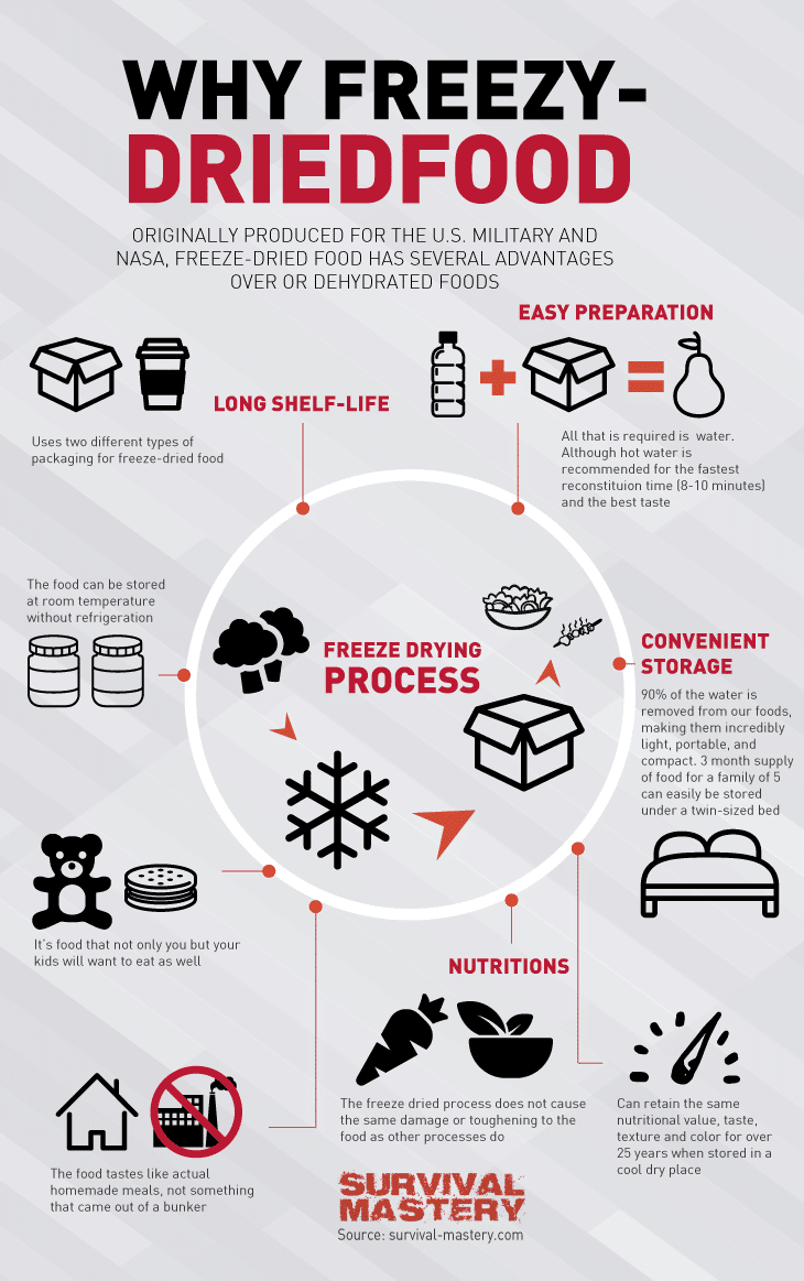 Why freeze infographic