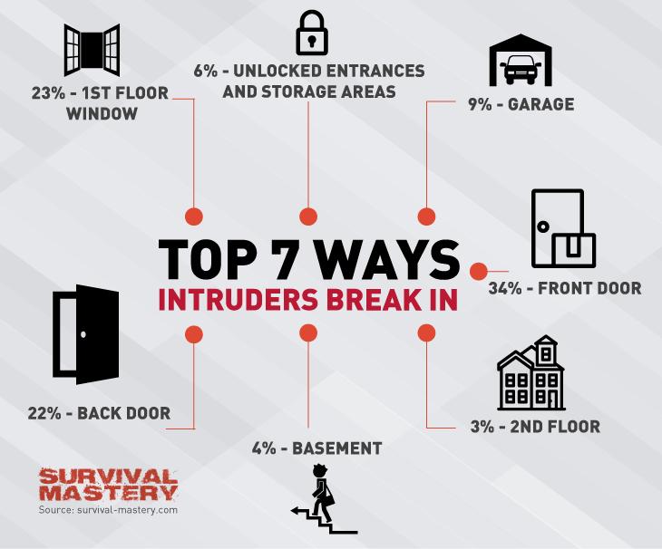 Ways of intruders break in infographic