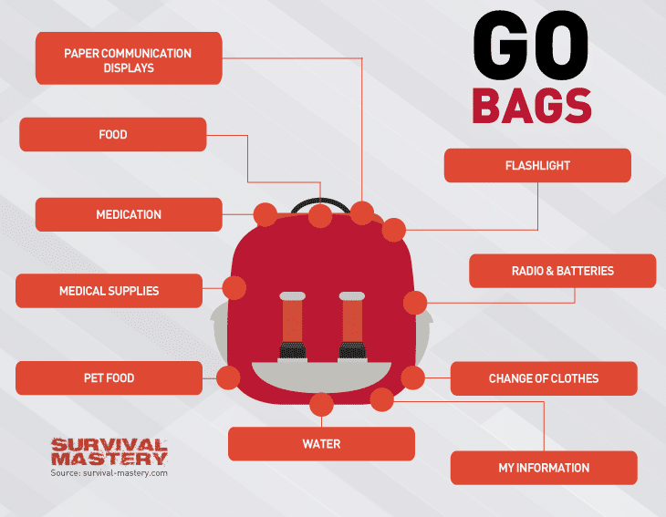 Go bags infographic