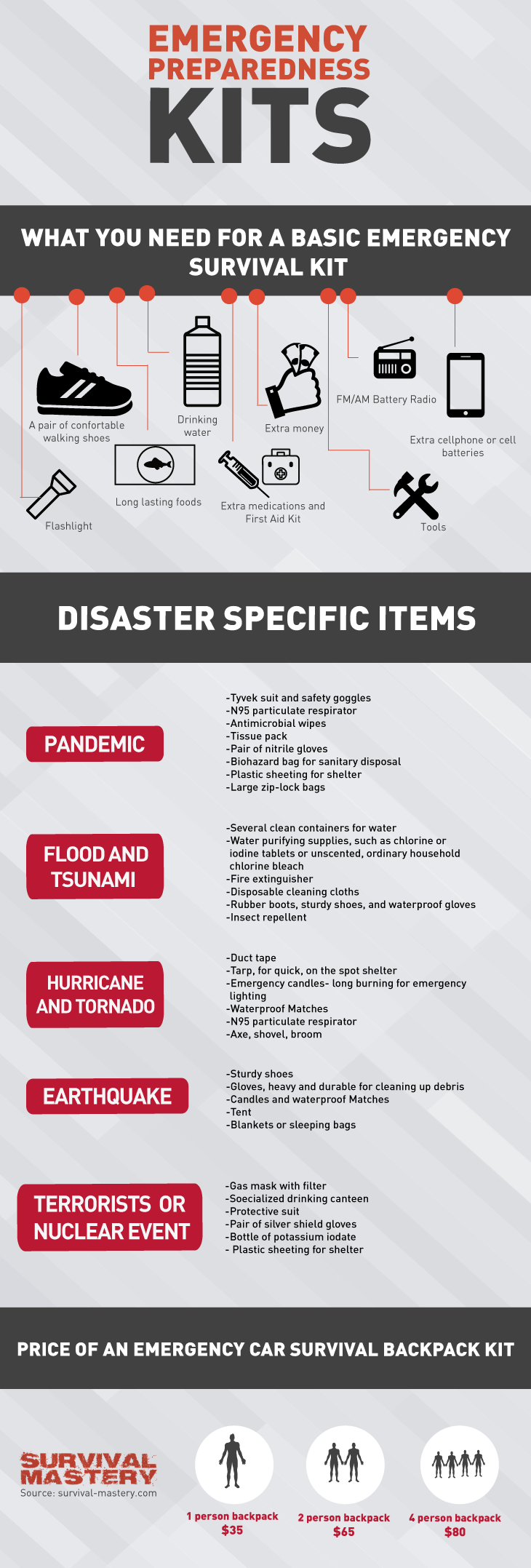 Emergency preparedness infographic