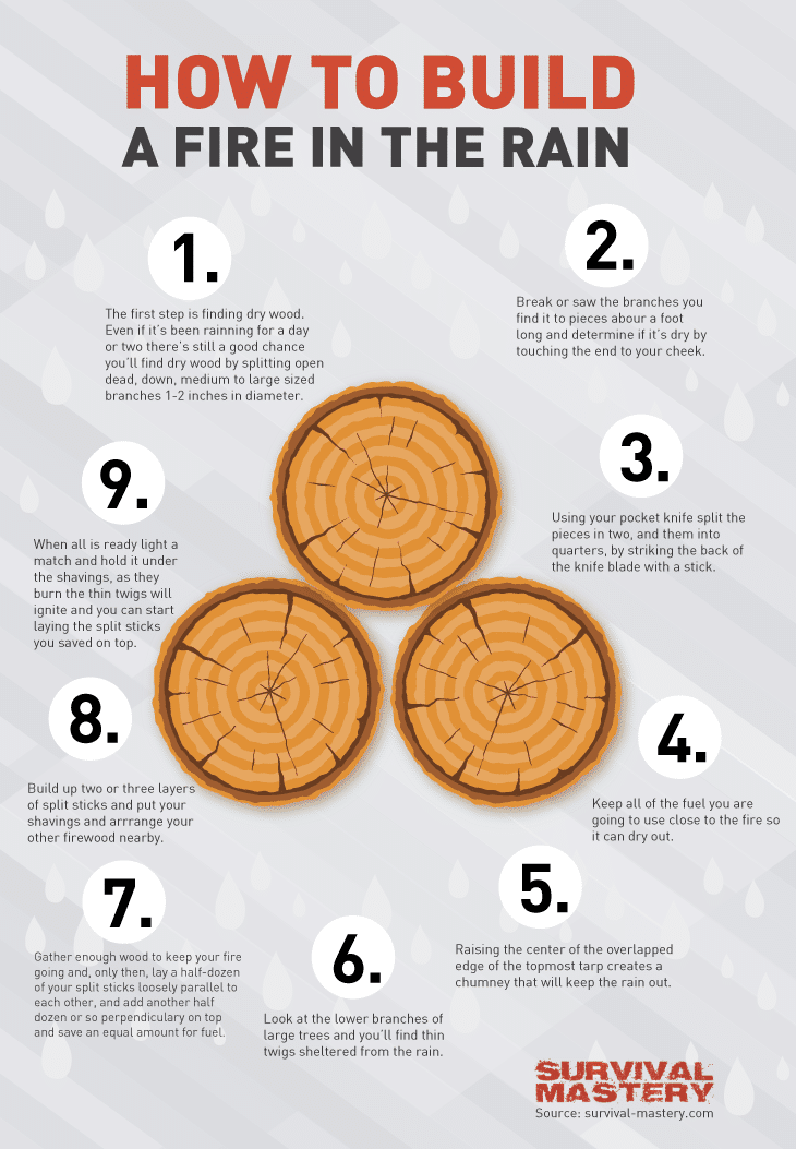Building a fire infographic