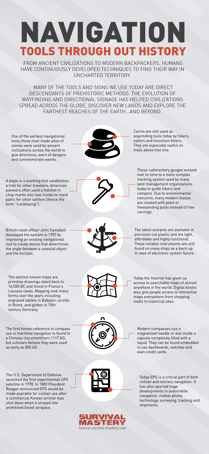 Navigation tools through out history infographic