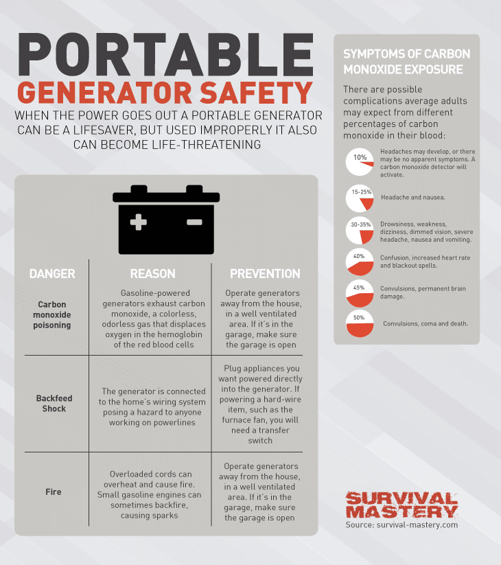Portable generator safety infographic