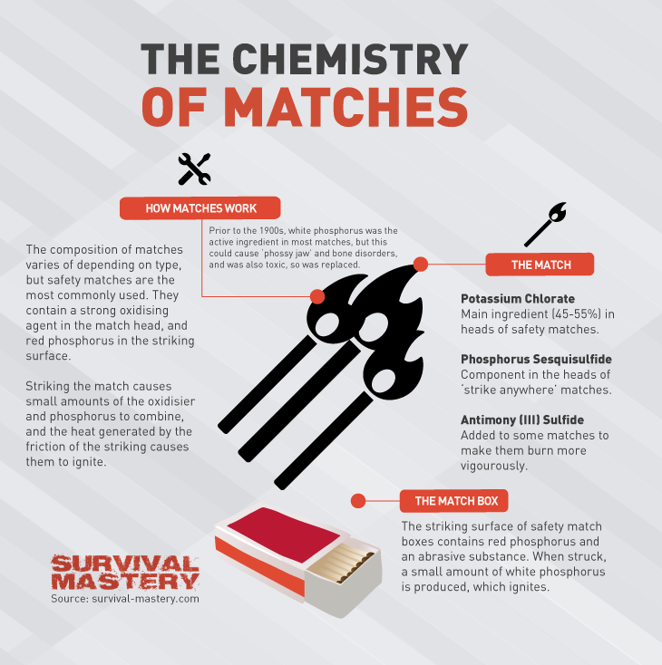 Chemistry matches infographic