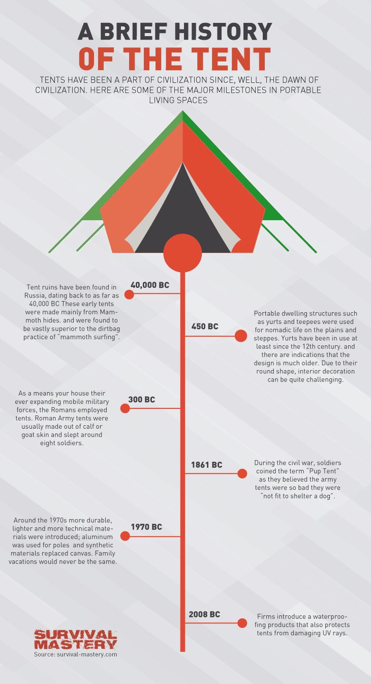History of tent infographic