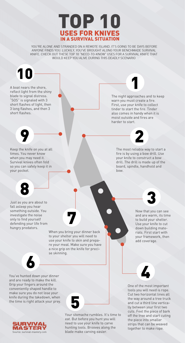 Types of uses for knives infographic
