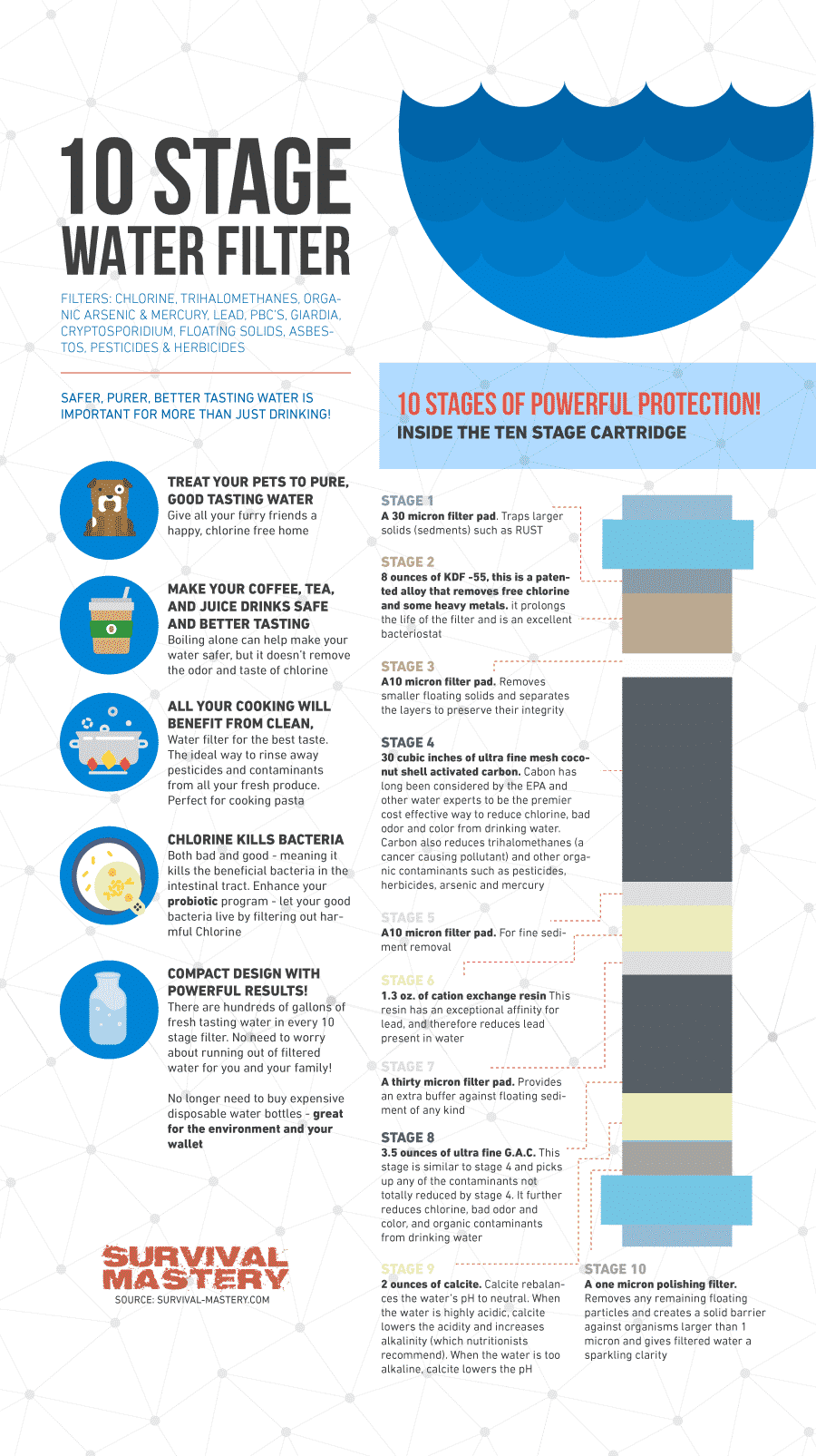 10 stage water filter infographic