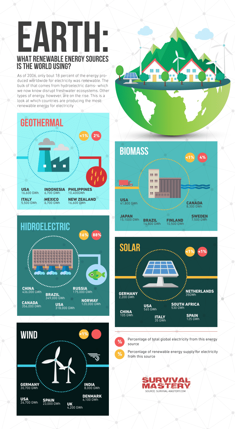 Alternative Energy Sources infographic