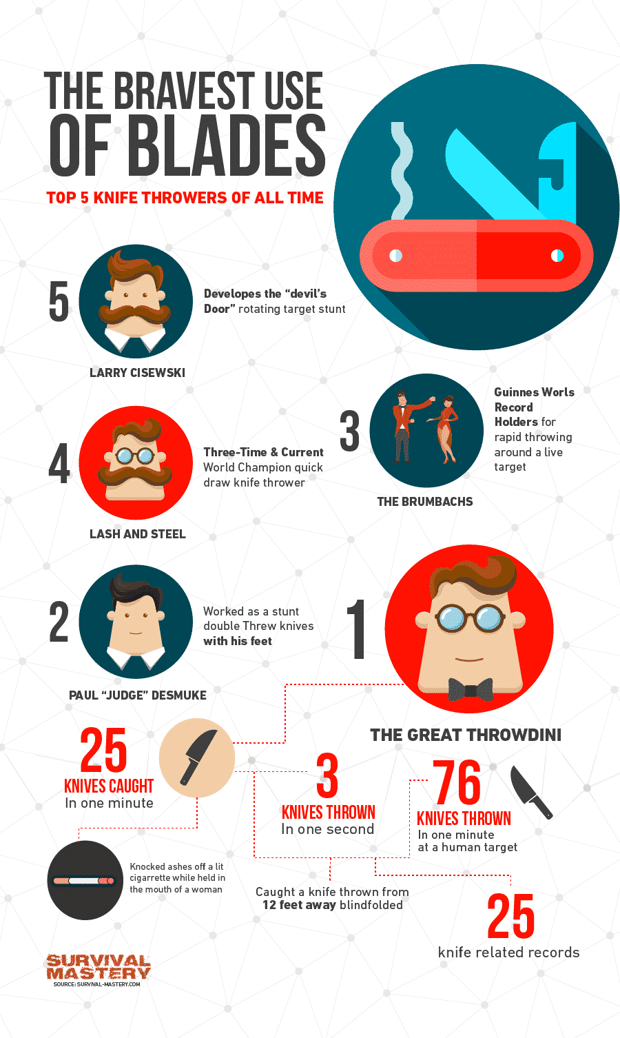Bravest use of blades infographic