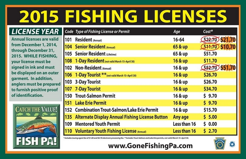 Alabama lifetime freshwater fishing license for Fishing license georgia