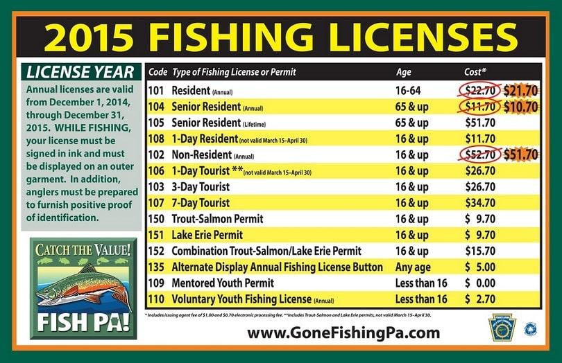 Fishing Licenses for 2015