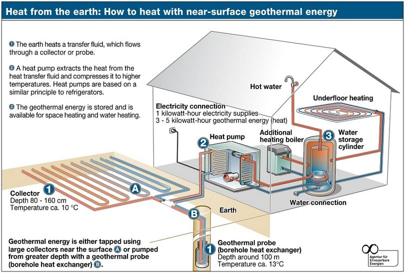 Alternative energy sources for homes new possibilities for Electric heating system for house