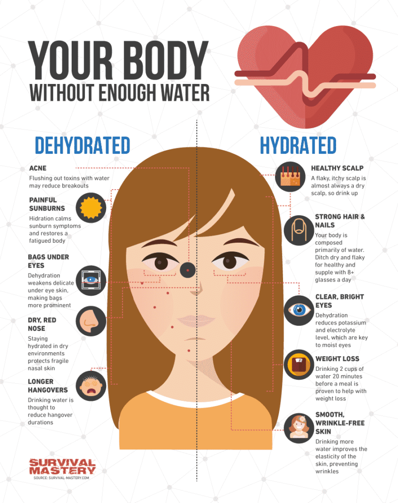 How-Long-Can-You-Live-Without-Food-And-Water infographic