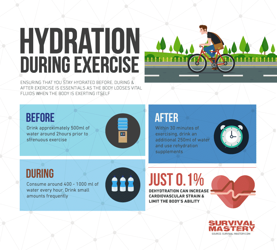 Hydration during exercise infographic