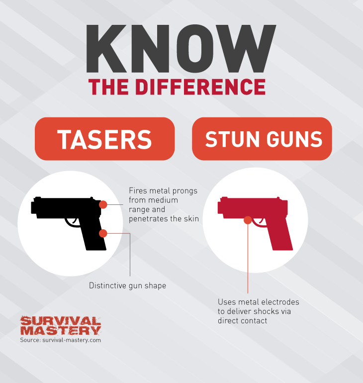 Know difference infographic