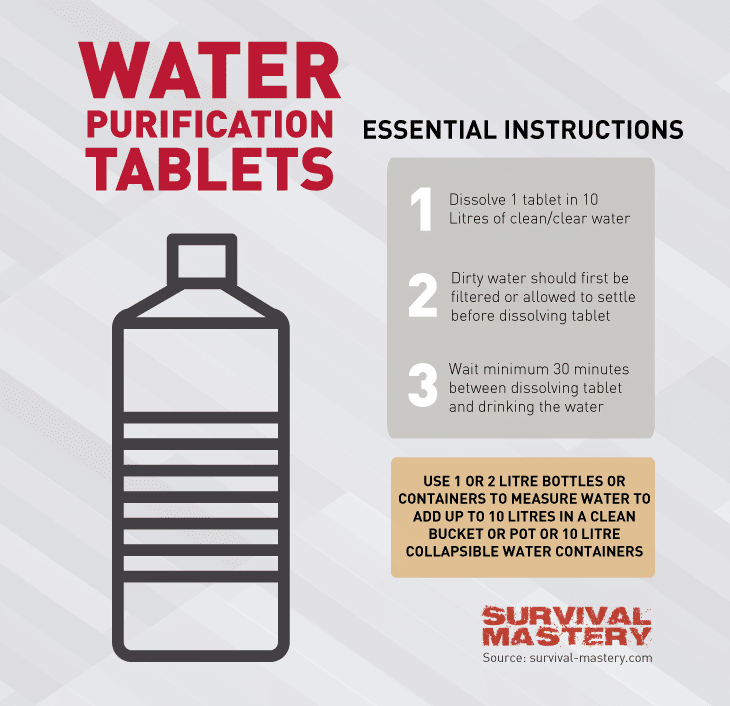 Purification tablets infographic