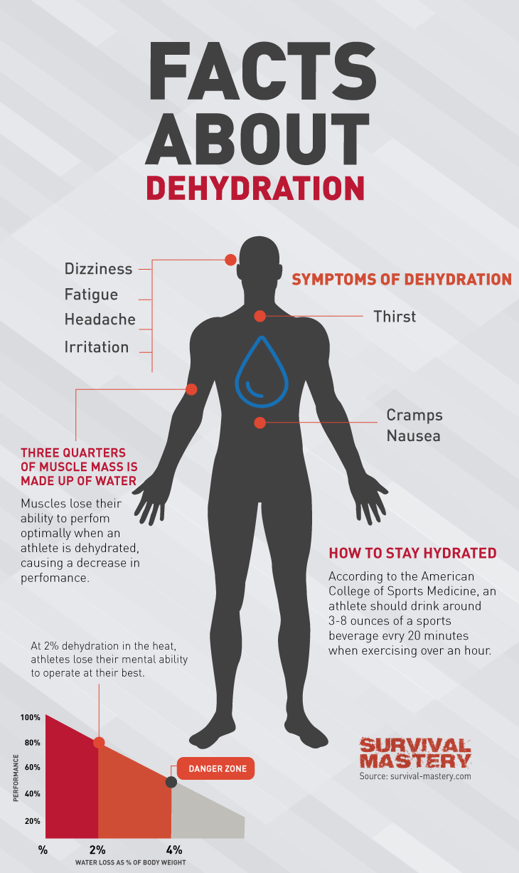 Dehydration infographic