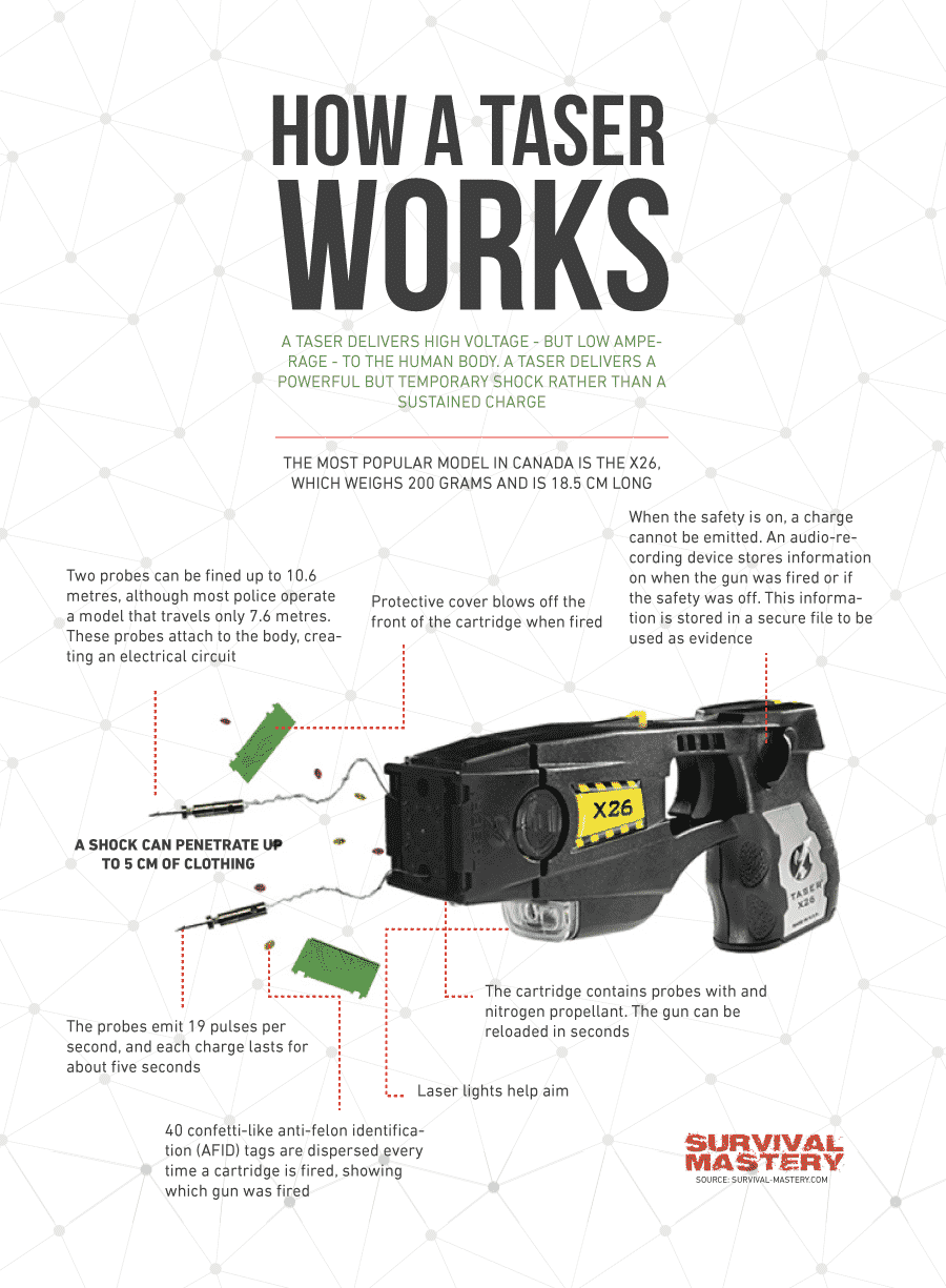 Taser works infographic