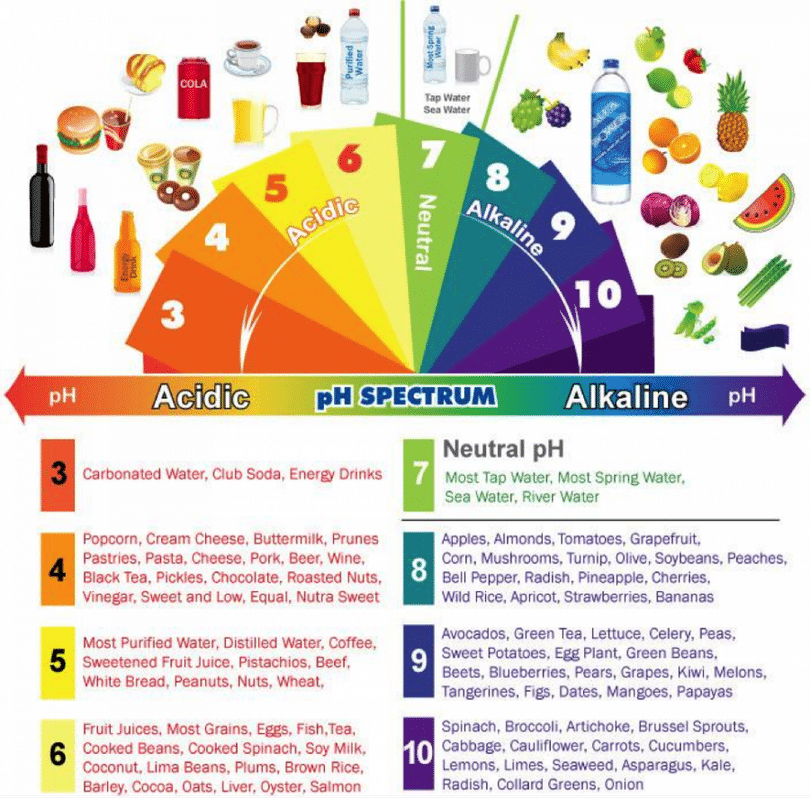 acid alkaline scale