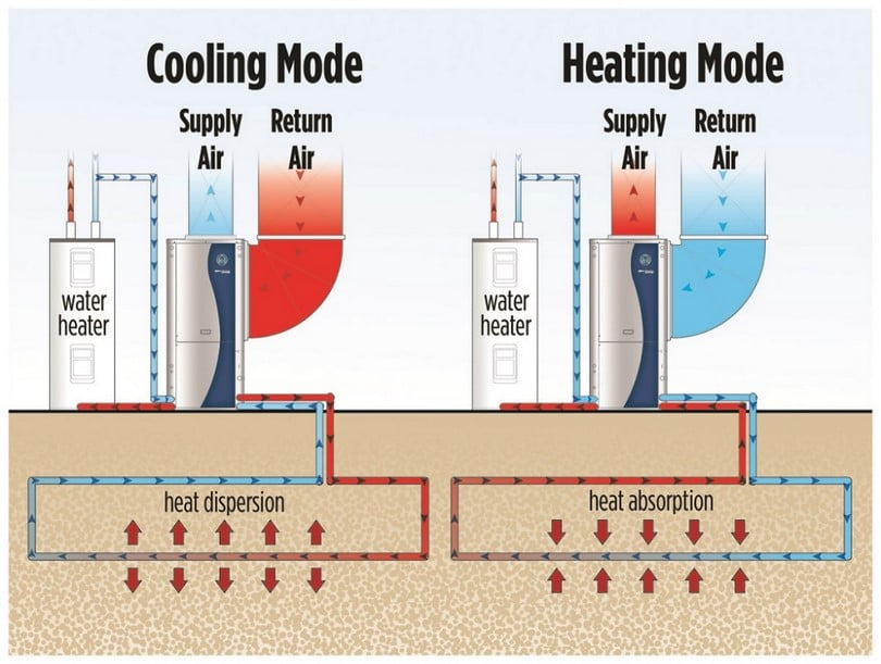 Heat and cool process