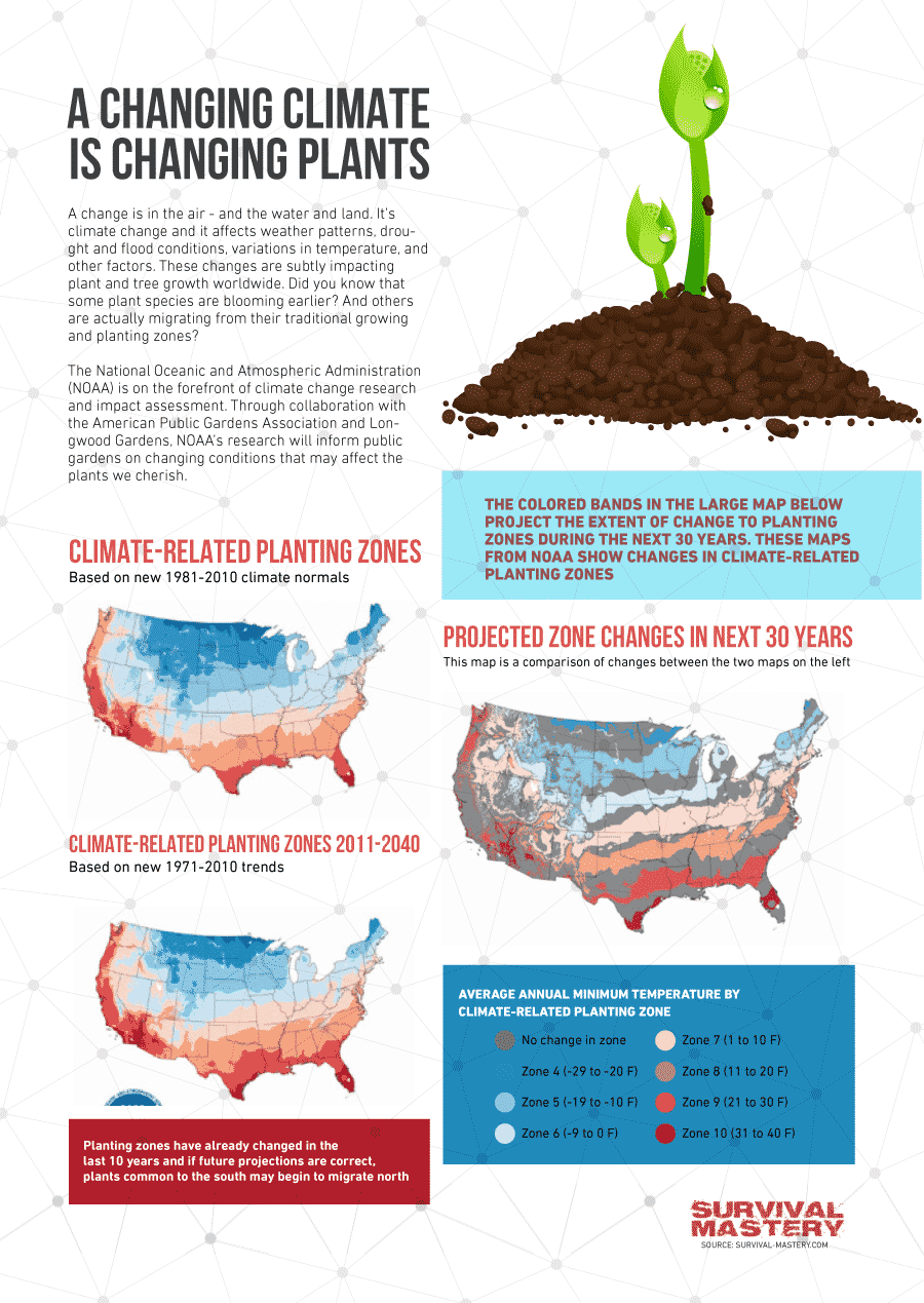 Changing climate infographic