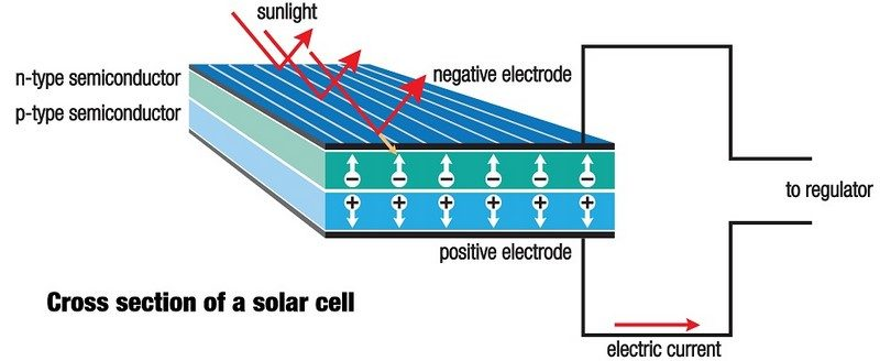 Cross section of solar_cell