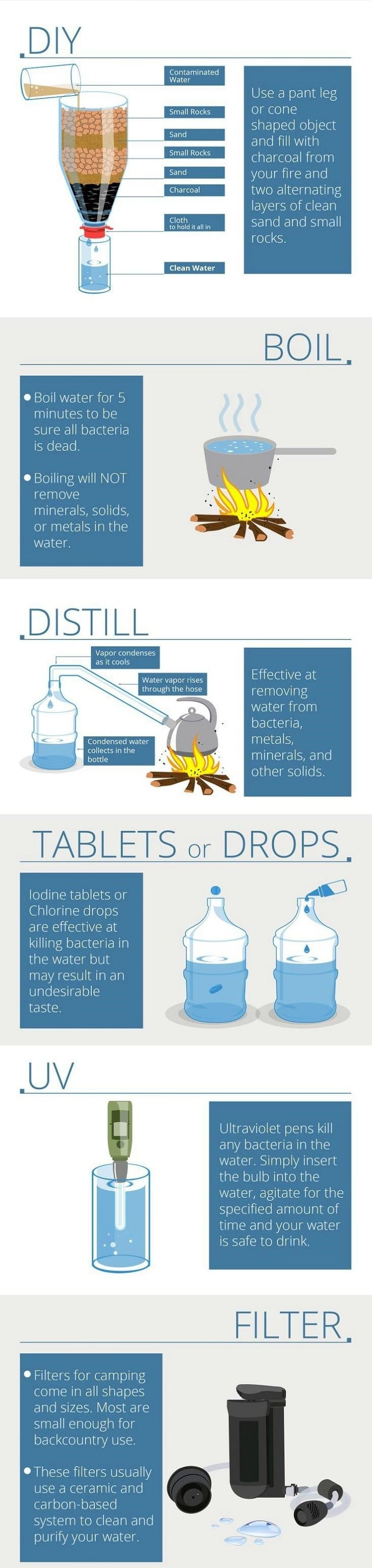 Disinfecting and finding water