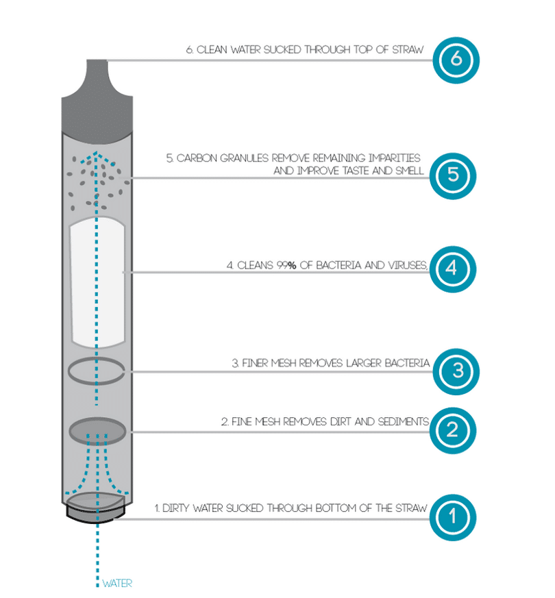 Features of straw filter