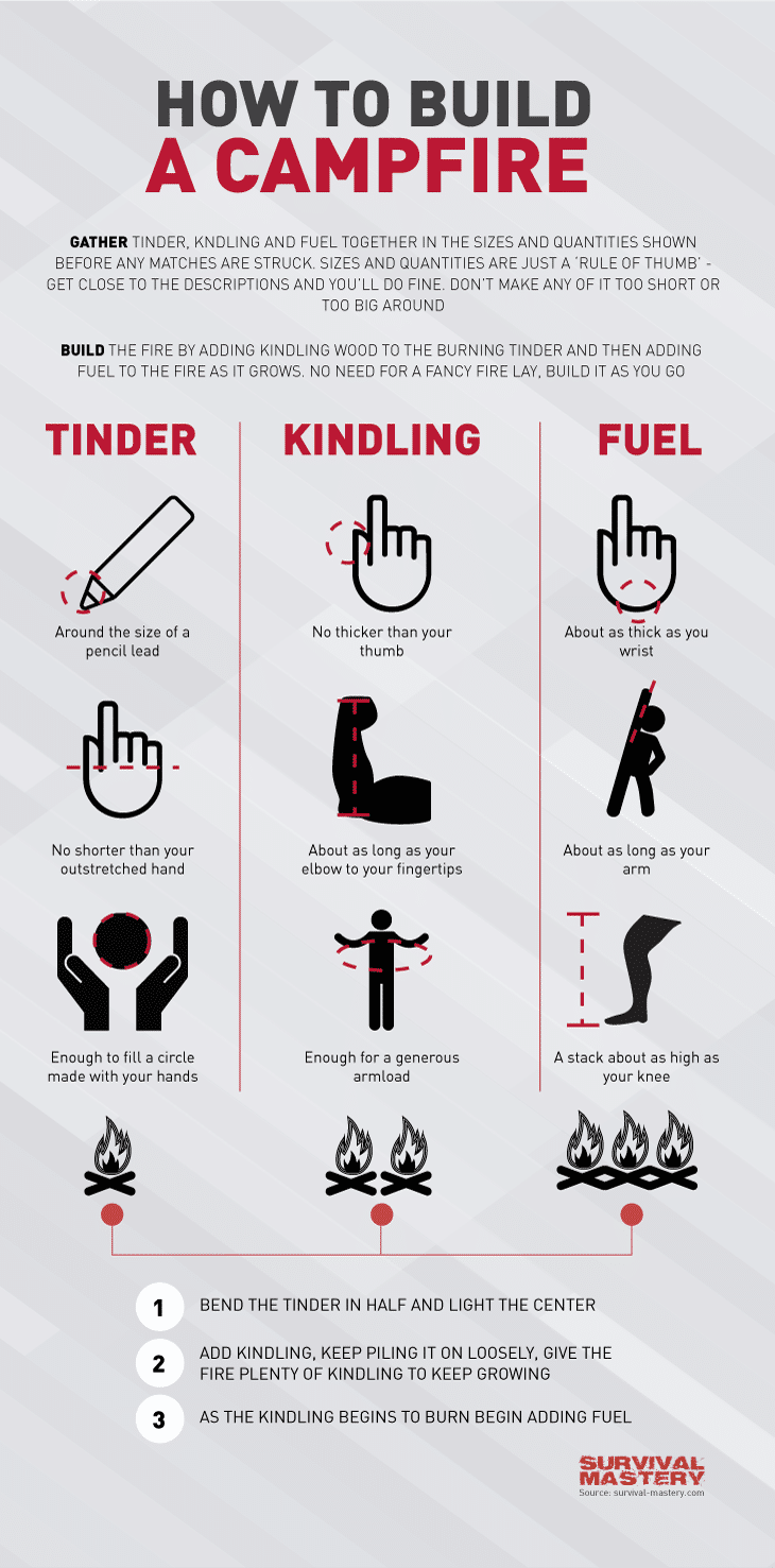 Building a campfire infographic