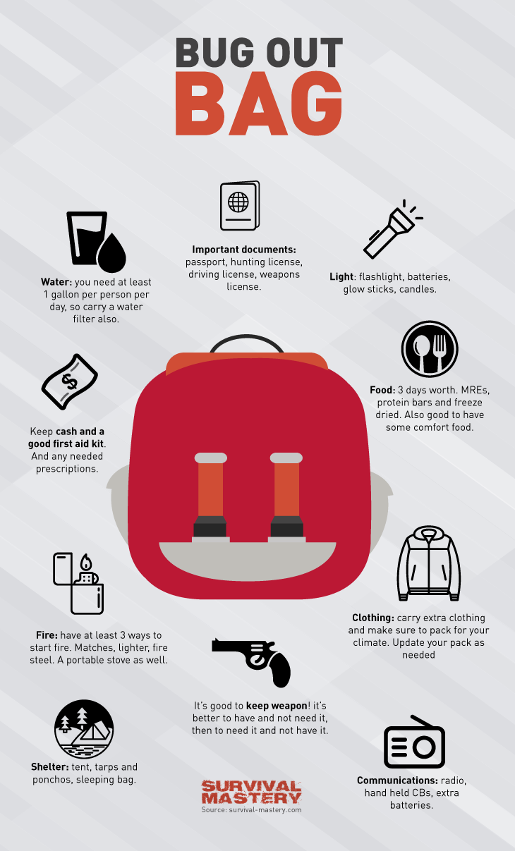 Bug Out Bag Infogaphic