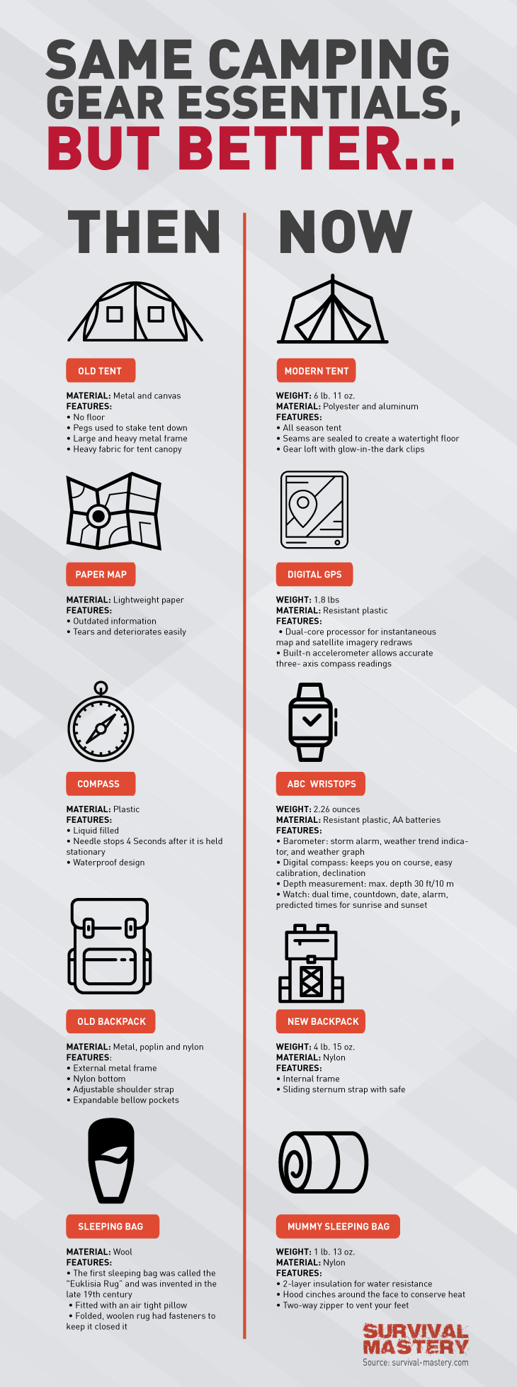 Camping essentials infographic